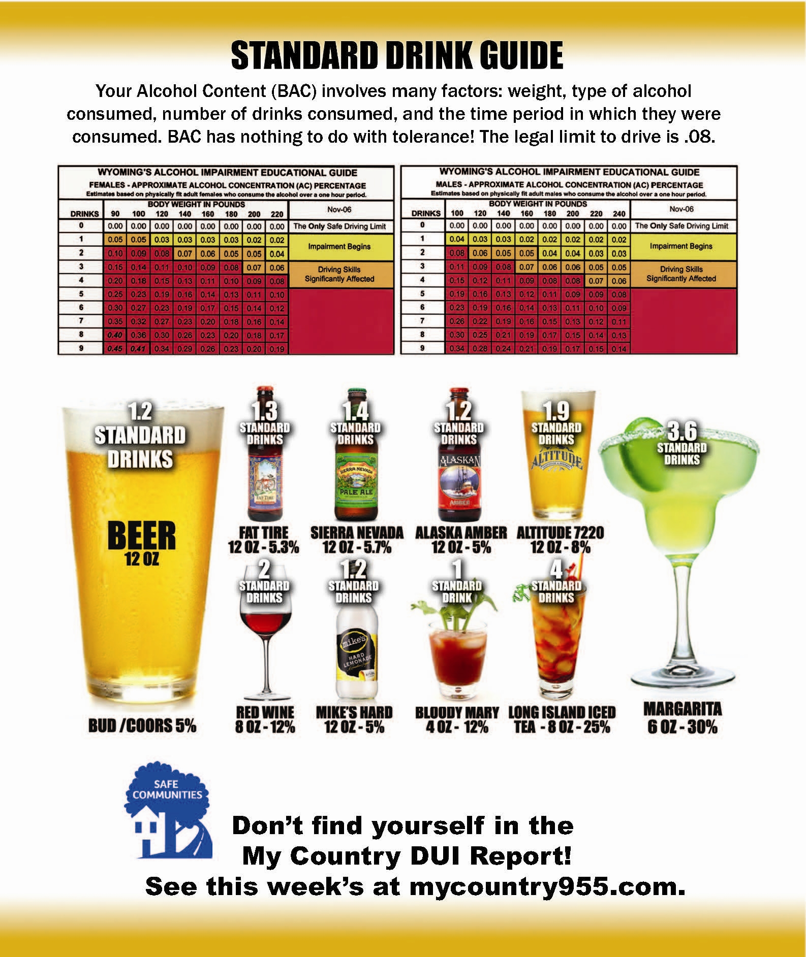 How Many Drinks Is Over The Limit For Driving