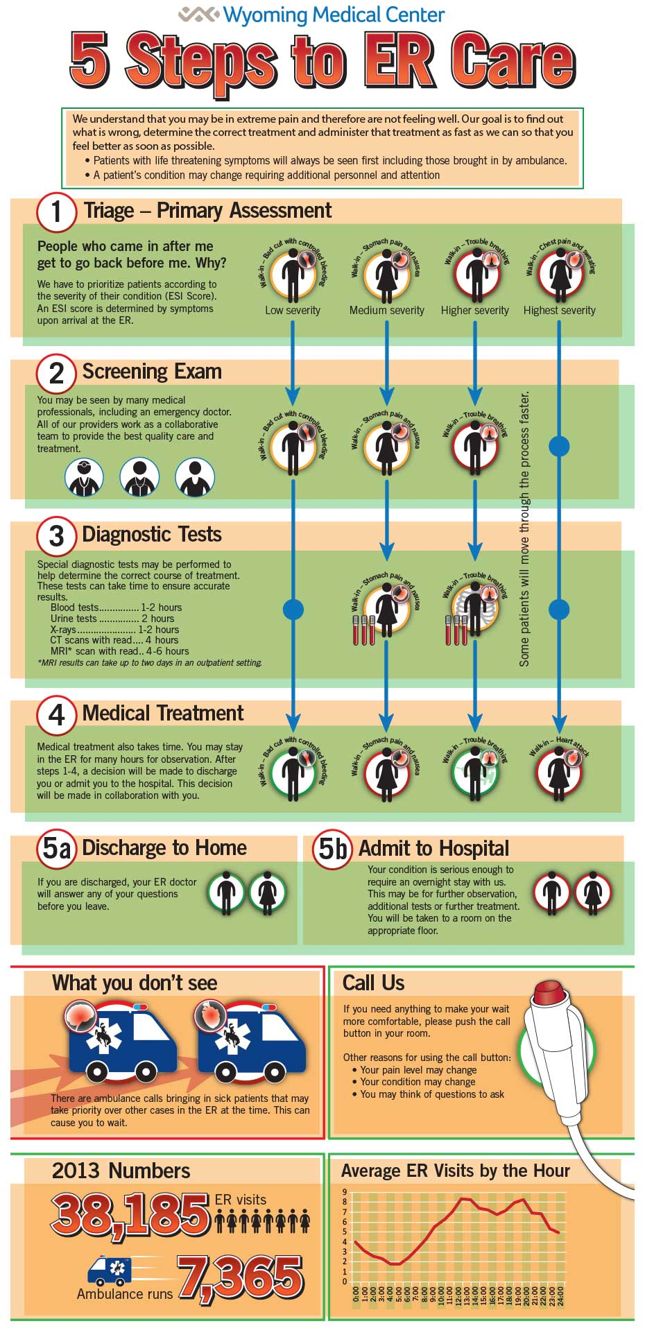 WMC-5-Steps-to-ER